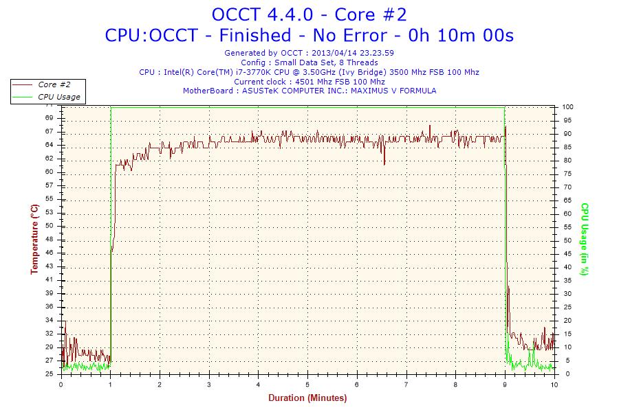 Temperature registrate a 4.5GHz, T.Amb. 19.1°C