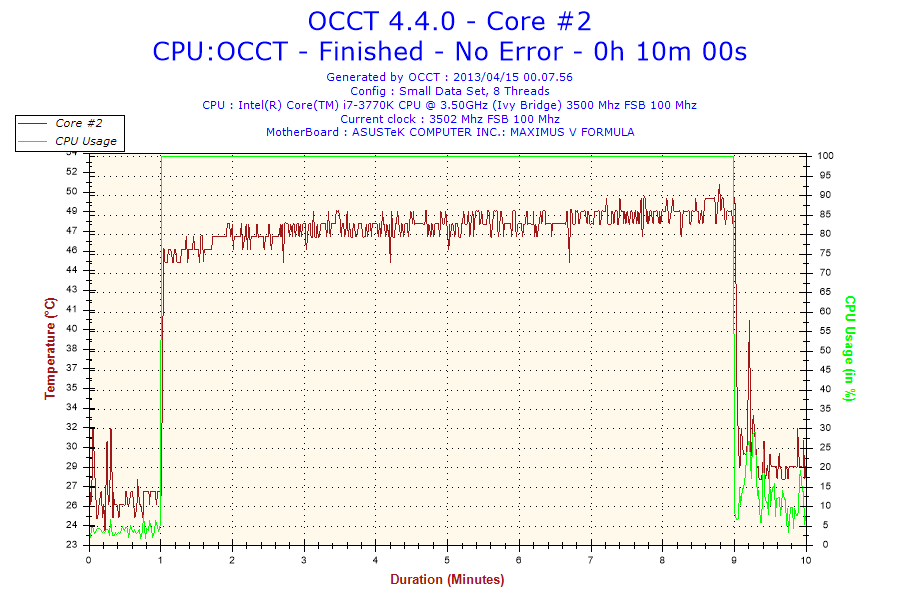 Temp. a 3.5GHz, min 24°C max 51°C