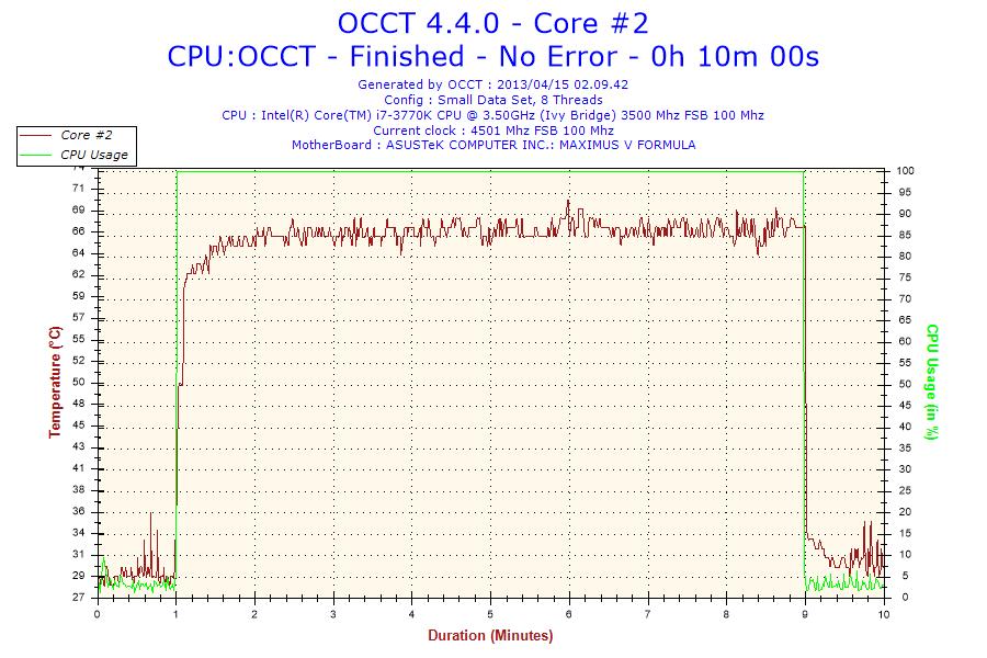 2013-04-15-02h09-Temperature-Core #2