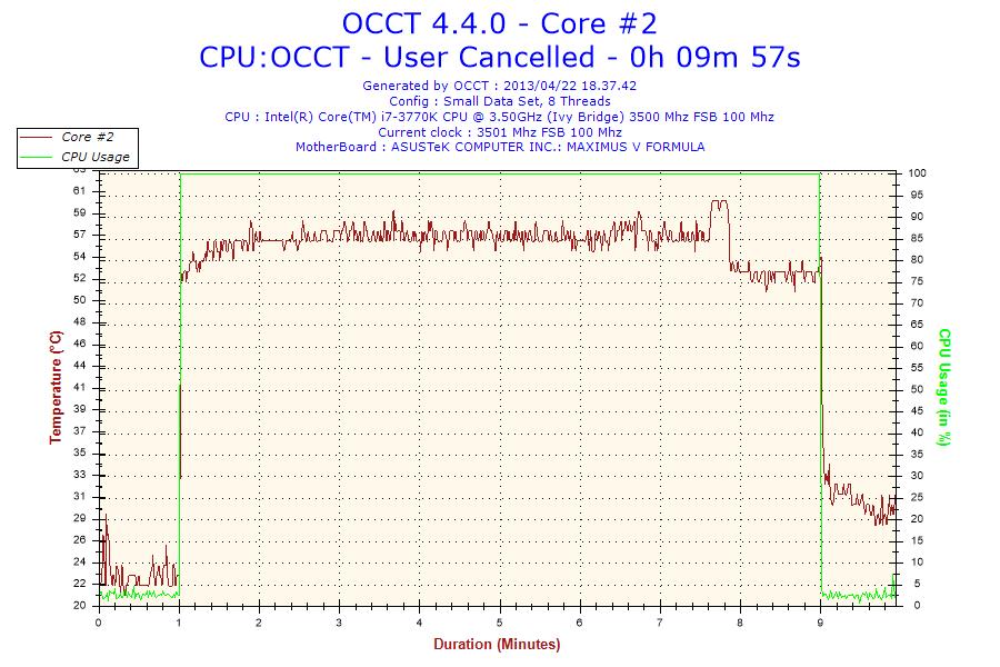 Temperature rilevate a 3.5GHz: min 21°C max 60°C.