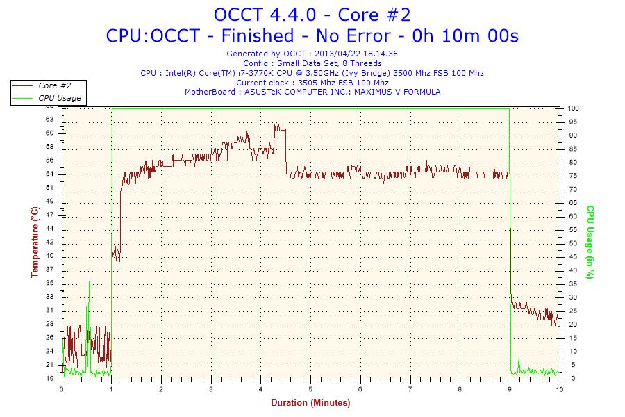 Temperature rilevate a 3.5GHz: min 21°C max 62°C