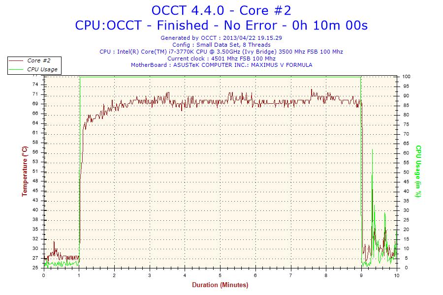 Temperature rilevate a 4.5GHz: min 25°C max 70°C