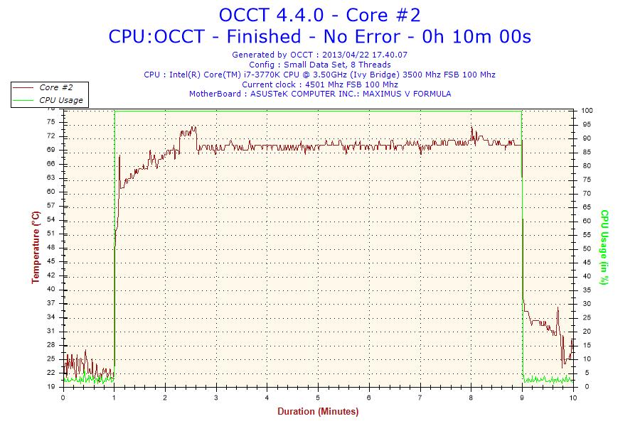 Temperature rilevate a 4.5GHz: min 22°C max 74°C.