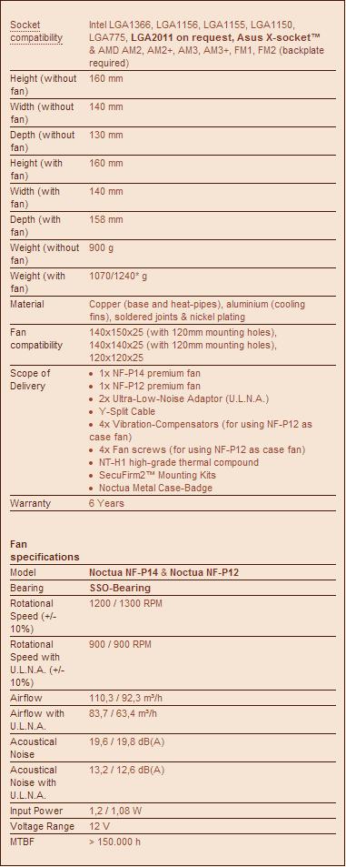 Specifiche tecniche del Noctua NH-D14.