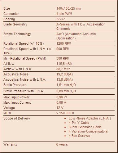 Specifiche tecniche delle NF-A15 PWM.