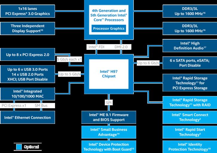 Intel H97: stesse features di Z97 senza supporto a OC.