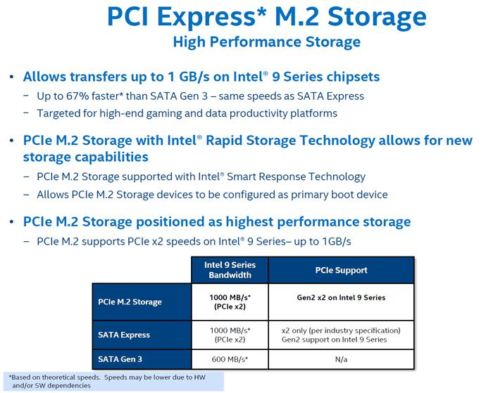 PCI Express M.2 Storage: il futuro?