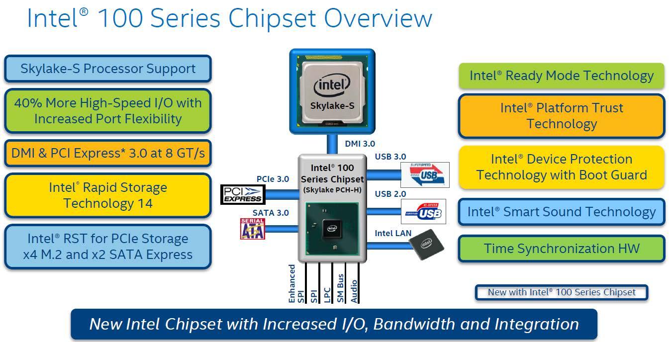 1 Chipset