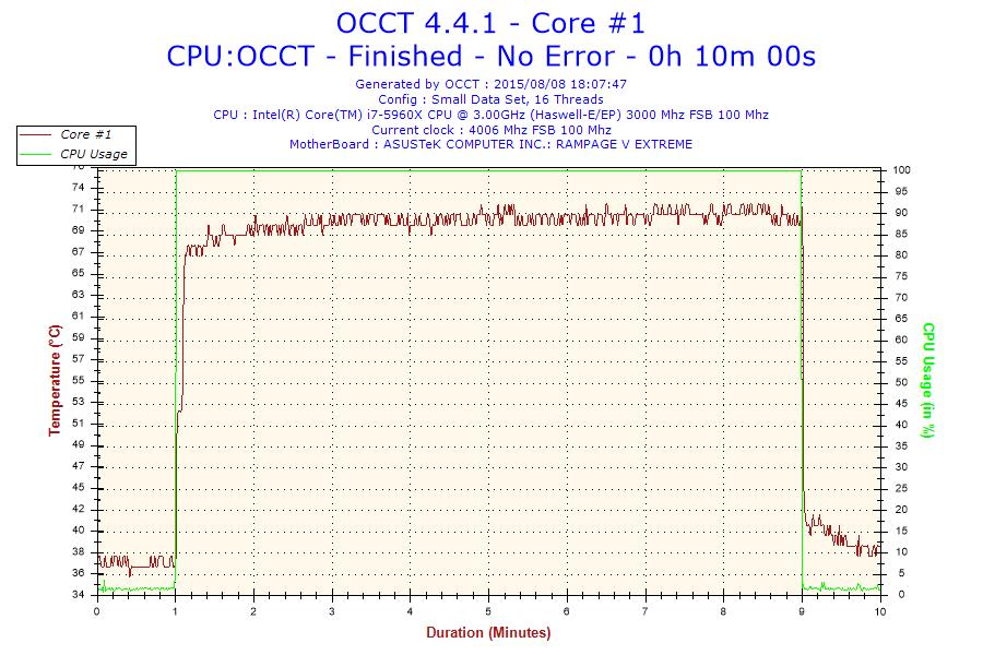 2015-08-08-18h07-Temperature-Core #1