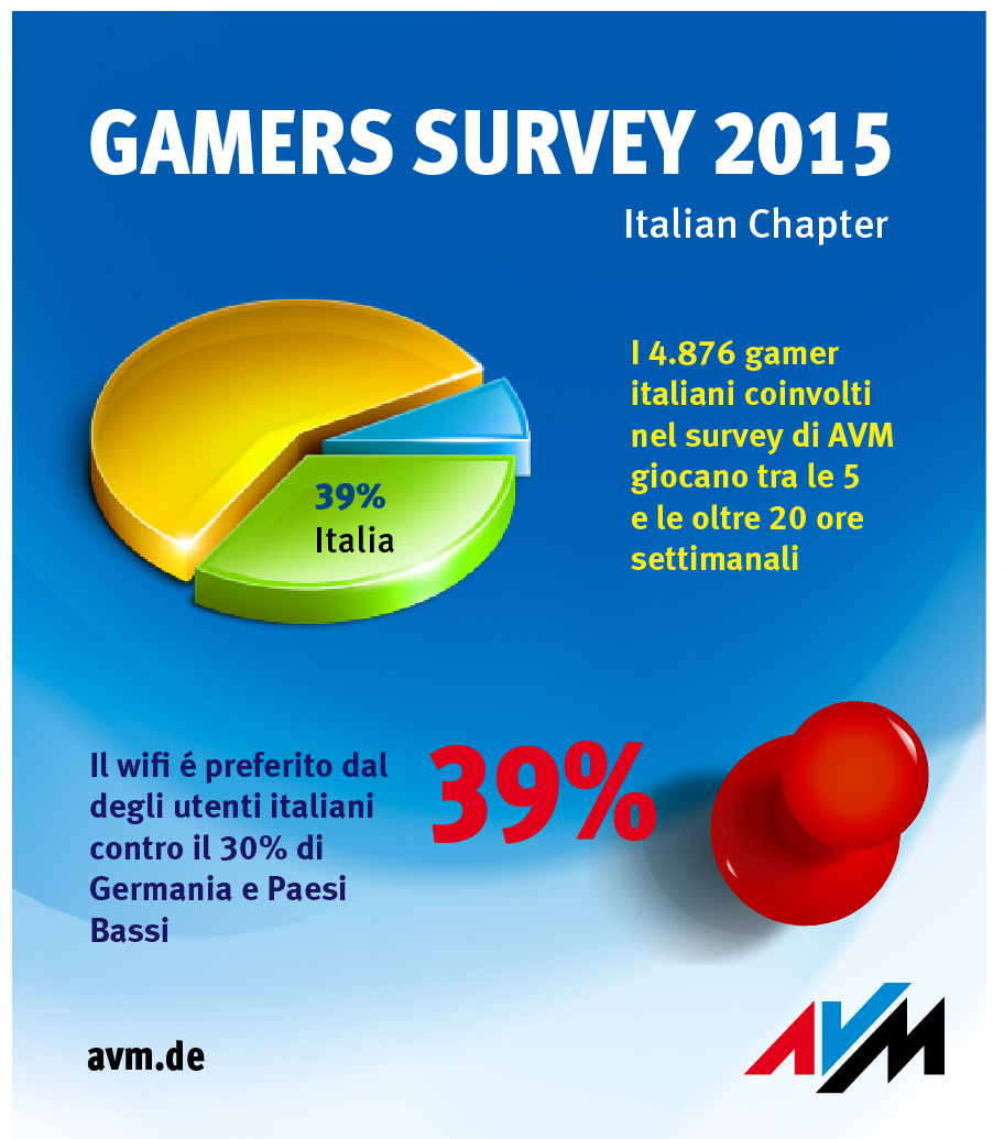 gamers_survey_italy_ita_split_11