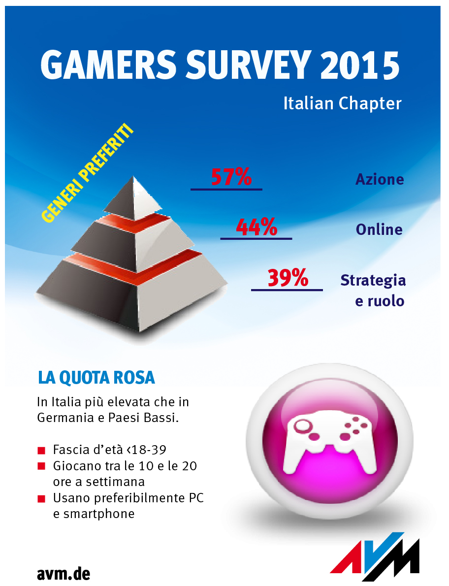 gamers_survey_italy_ita_split_31